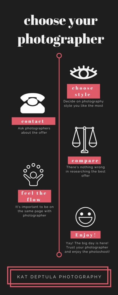 graphincs about choosing the best photographer